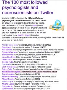 @yankiyazgancom dünyada en çok takip edilen 'psychology and neuroscience' twitter hesapları listesinde